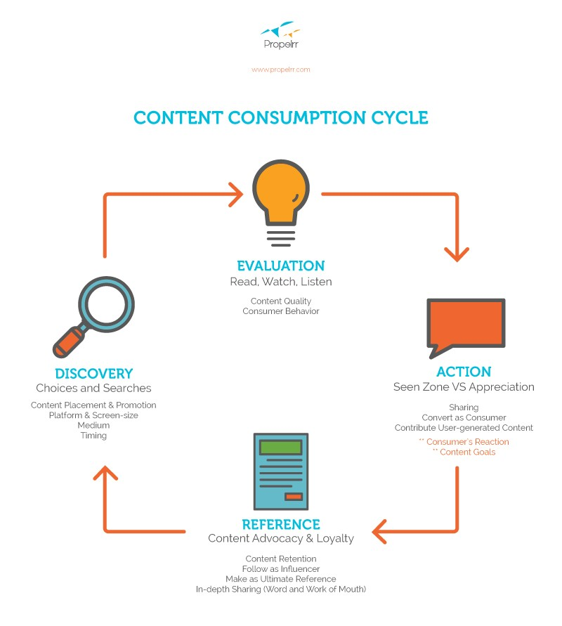 Revisiting Content Consumption Cycle For Your Content Strategy
