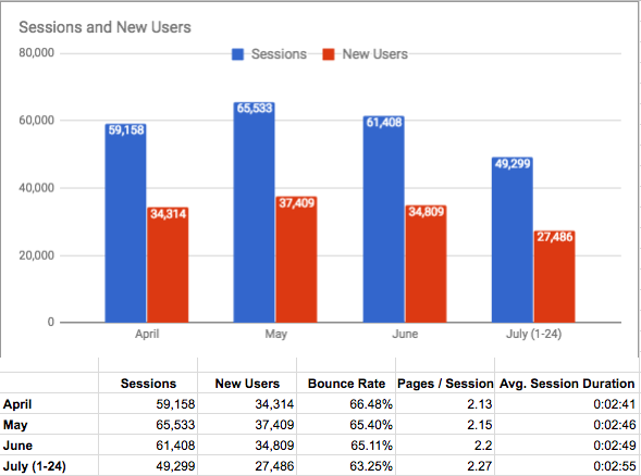 The Many Cases of How Google Analytics Records AMP's Data