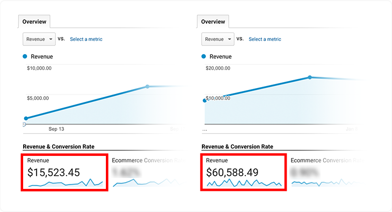 penalty recovery increase revenue