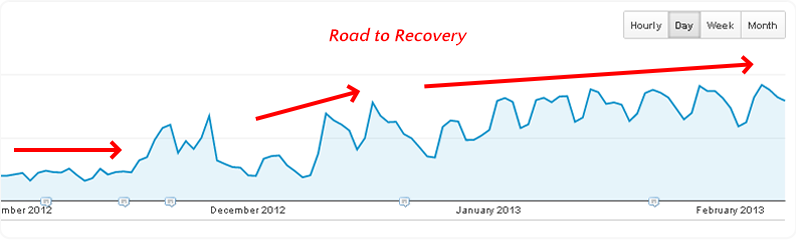 road to recovery ga graph