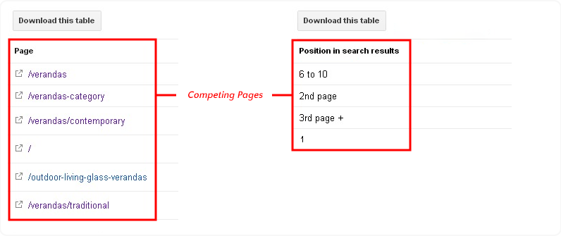competing pages