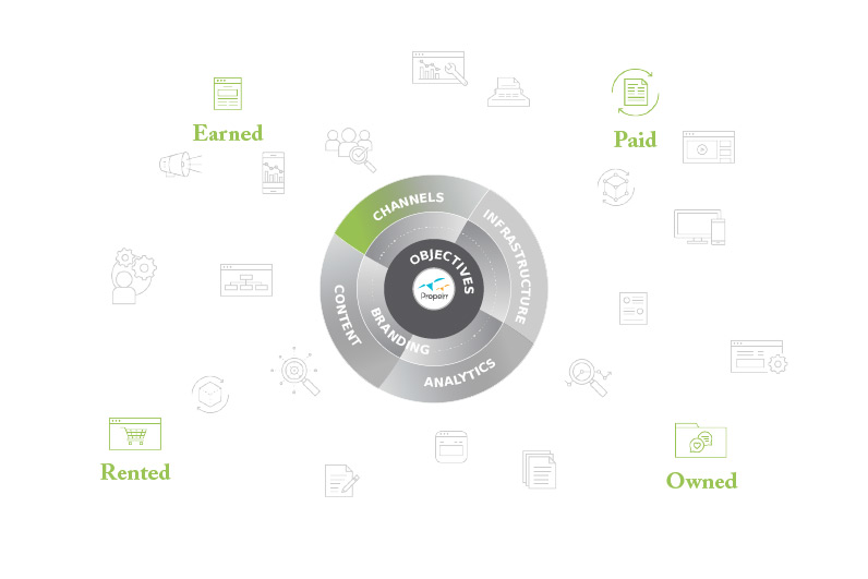 Transforming Digital Marketing Into A Framework [That Works!]