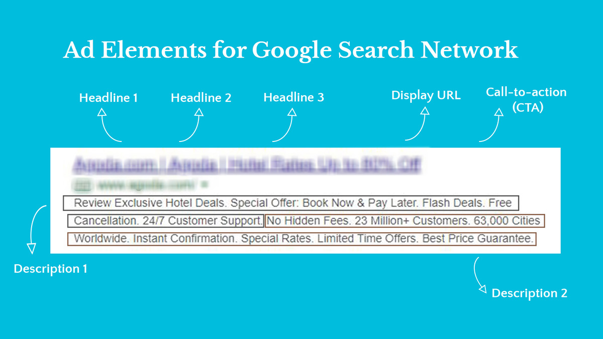ad elements for google search network