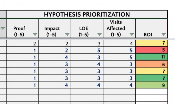 hypothesis prioritization example