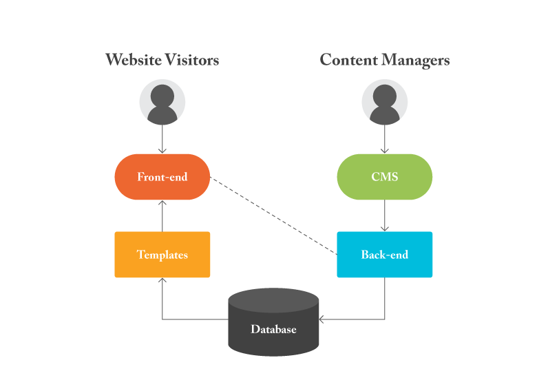 Content-Publishing-CMS