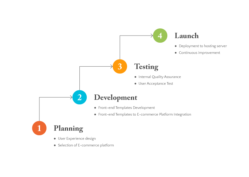 E-Commerce-Development-Process