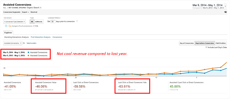 revenue google analytics last year comparison