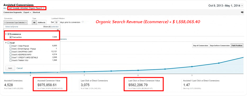 ecommerce organic search revenue