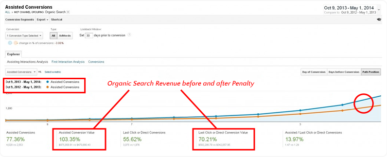 organic search revenue after penalty