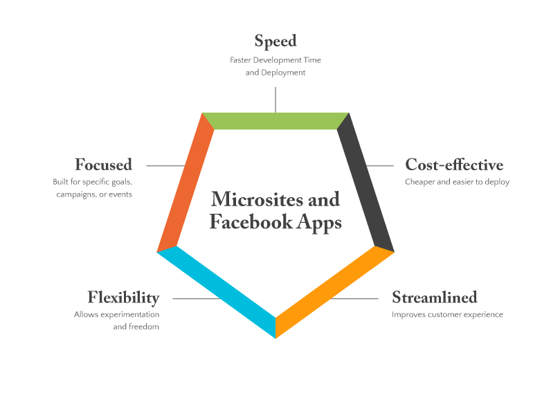 Microsites-and-Facebook-Apps