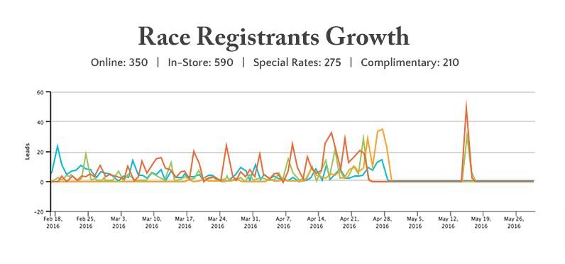 race registrants growth