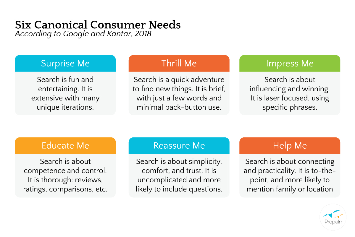 canonical needs of search intent