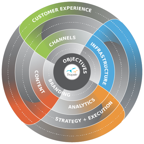 The Propelrr Digital<br/> Marketing Framework