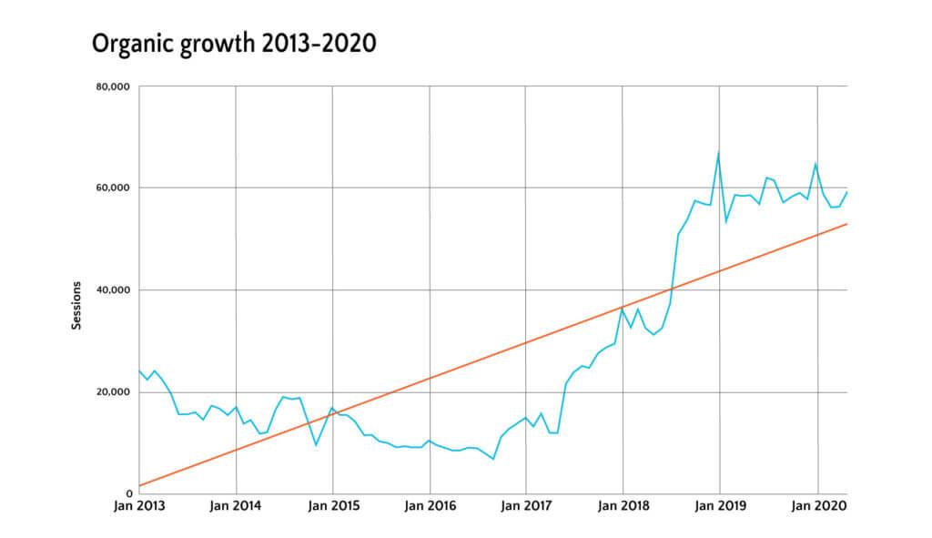2013-2020 organic growth