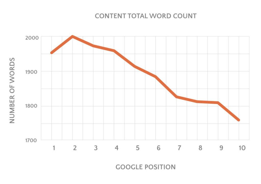 relation of word count to google position