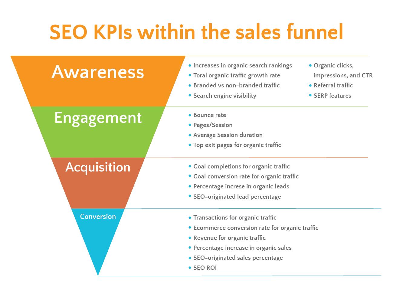 SEO KPI Funnel
