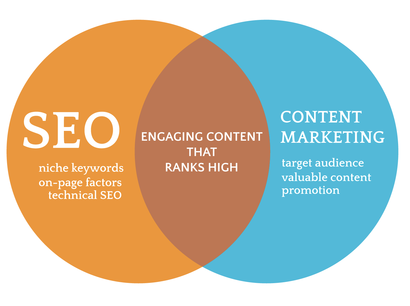 SEO and Content Marketing venn diagram