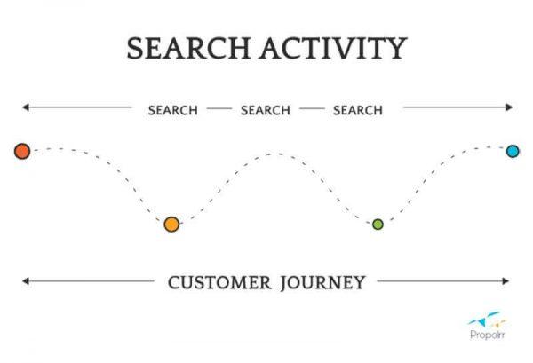 non-linear customer journey