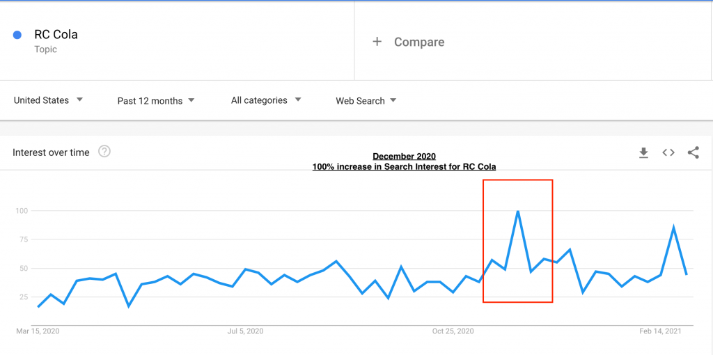 rc cola google trends