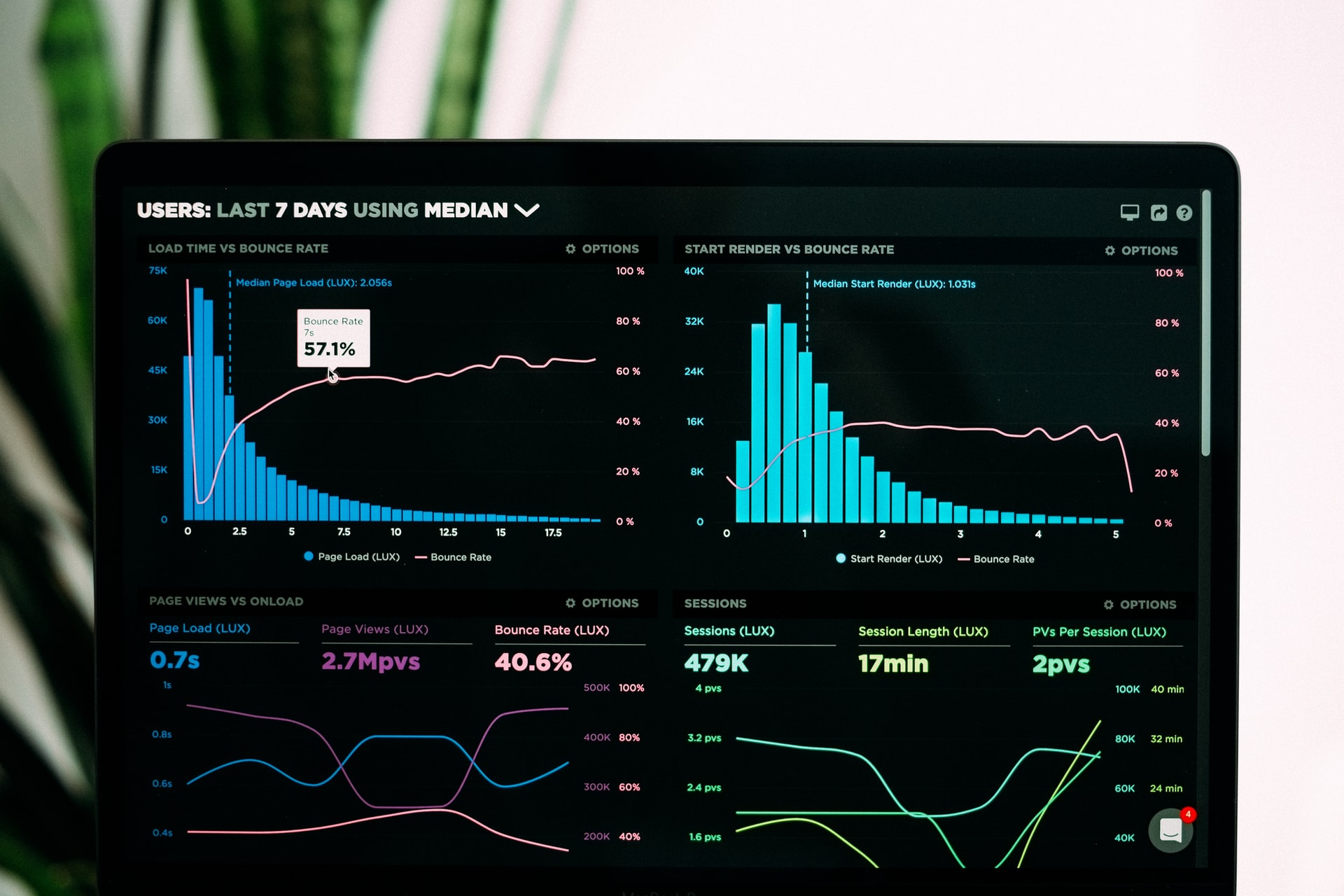 7 Expert Data Visualization Tips for Digital Marketers