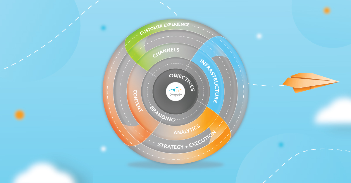 3 Basic Digital Strategy Frameworks to Guide Your Planning
