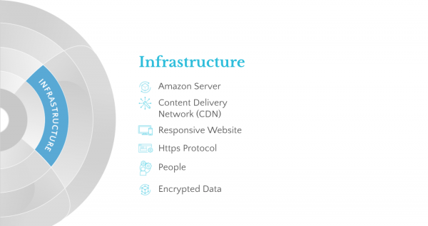 Infrastructure considerations in digital marketing frameworks