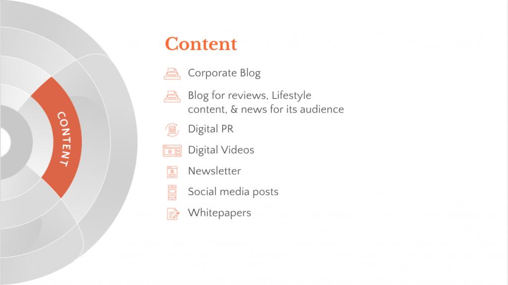Content considerations in digital marketing frameworks