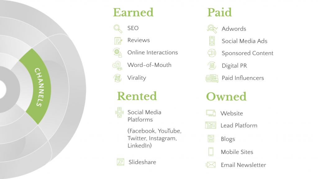 Channel considerations in digital marketing frameworks