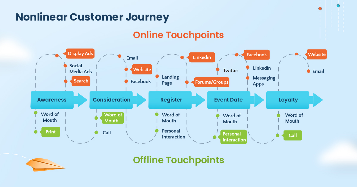 Map of online and offline touchpoints of non-linear customer journeys