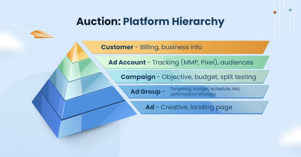 Tiktok In-Feed Ads Auction platform heirarchy