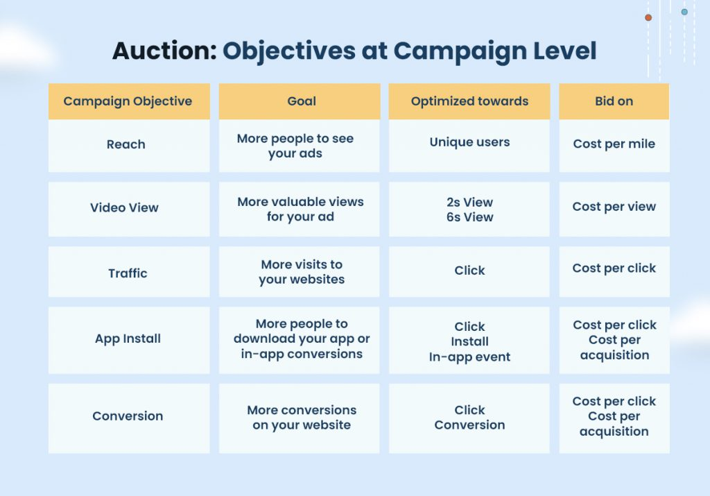 TikTok In-Feed Ads Auction objectives at Campaign level
