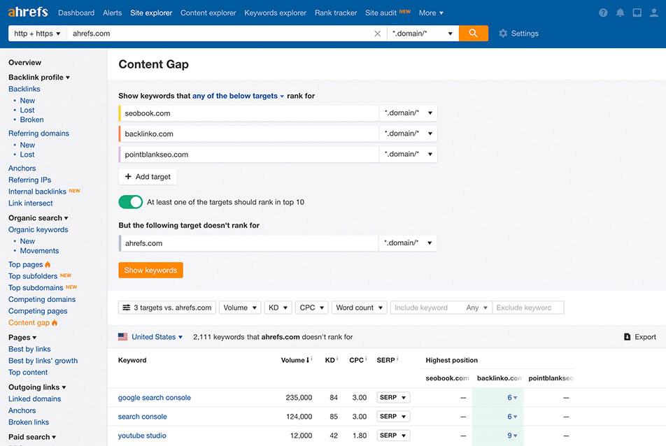 Ahrefs Dashboard - Content Gap Analysis