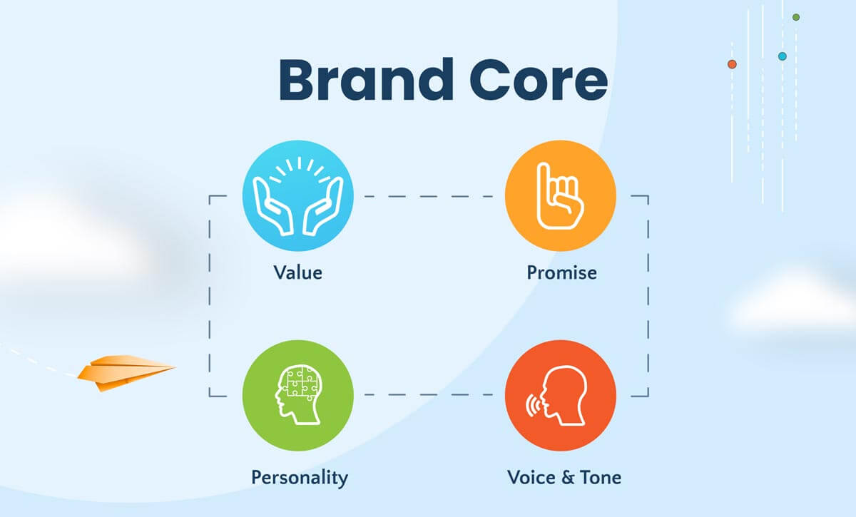 Components of brand core - value, promise, personality, voice and tone