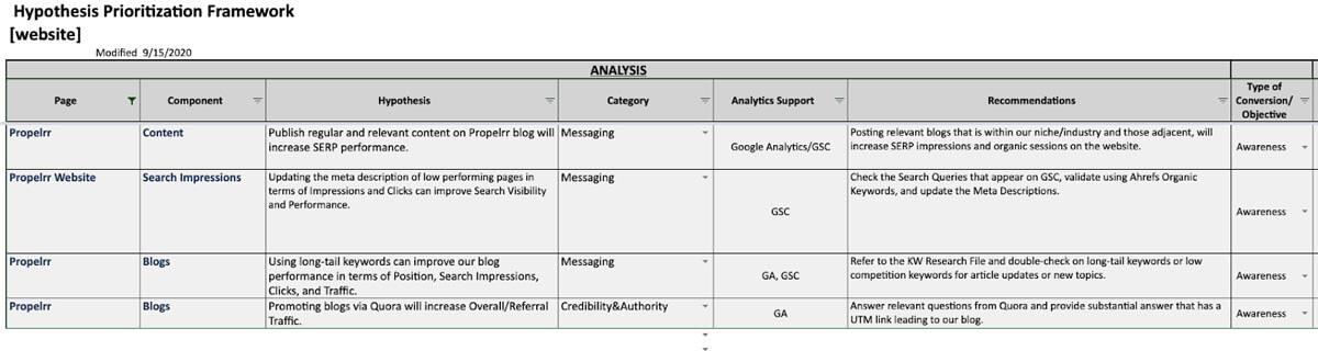 Hypothesis Prioritization Framework