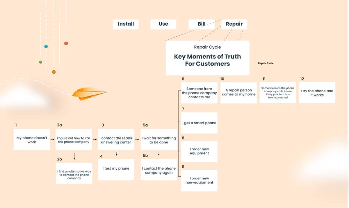 Customer Experience Map sample of a telephone repair service company