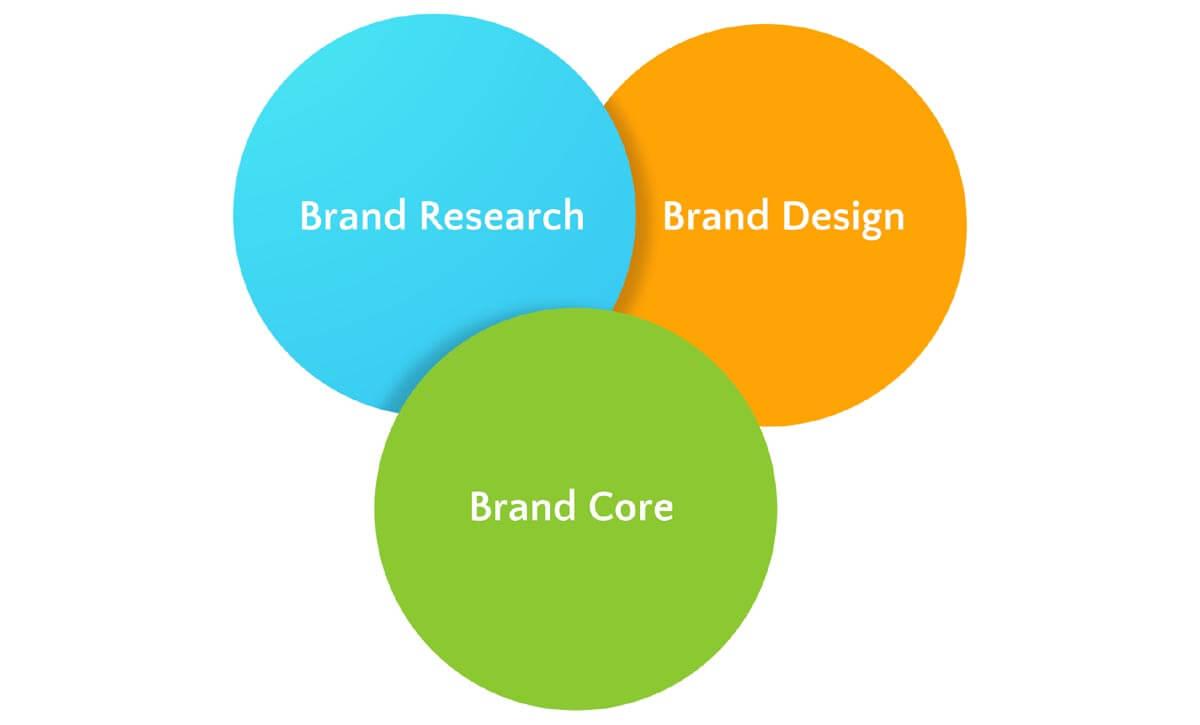 Elements of good branding - brand research, brand design, brand core