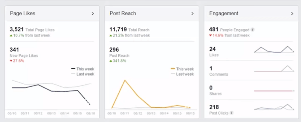 Facebook Analytics Dashboard - Page Likes, Post Reach, and Engagement