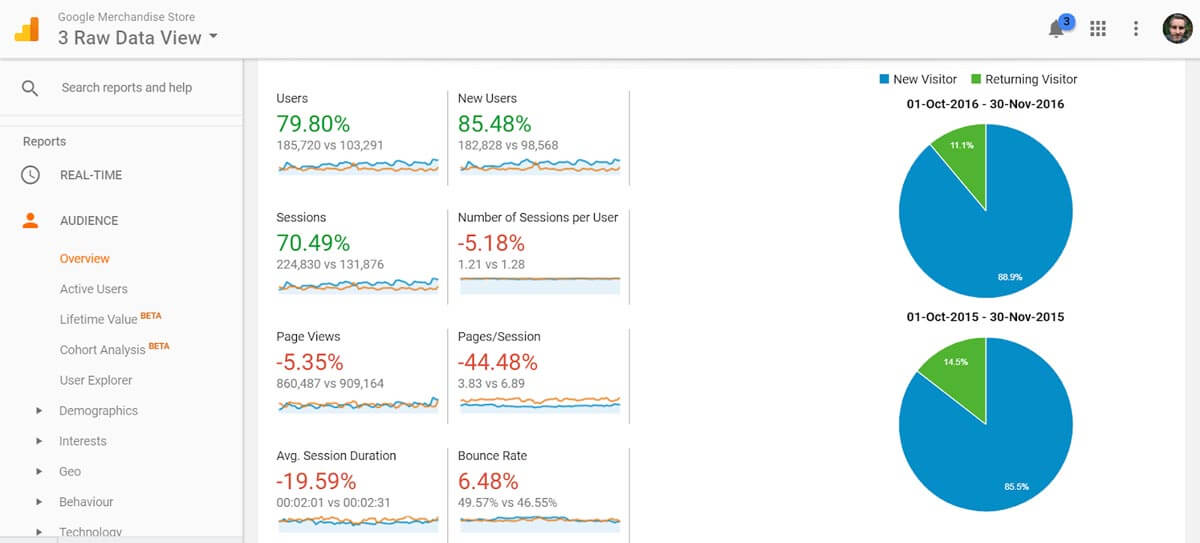Google Analytics dashboard - Audience Overview