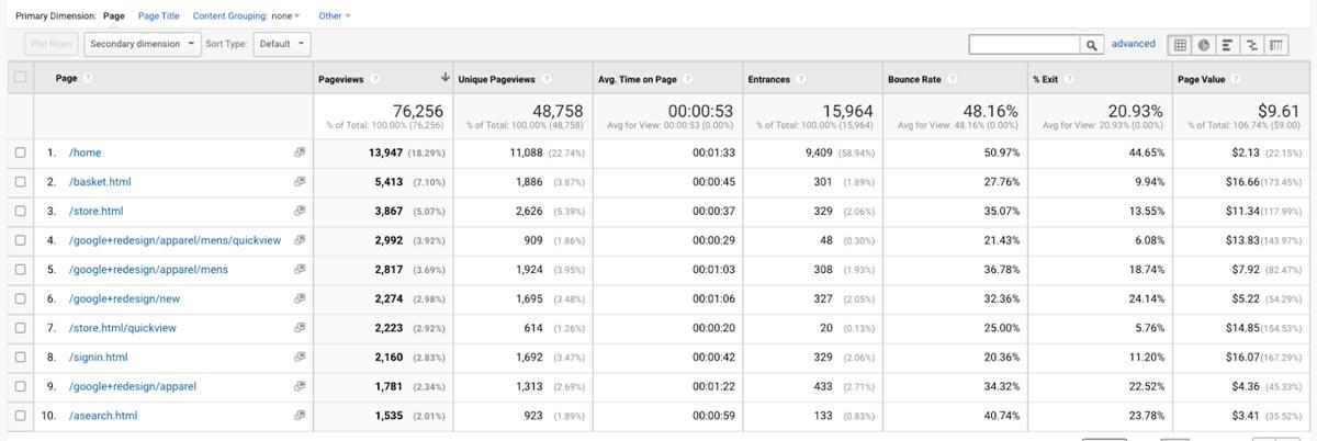 Google Analytics dashboard - Bounce Rate and Landing Pages