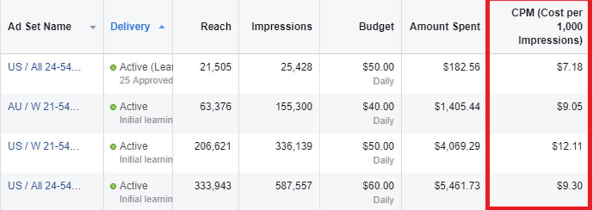 Google Analytics dashboard - Cost per Impression