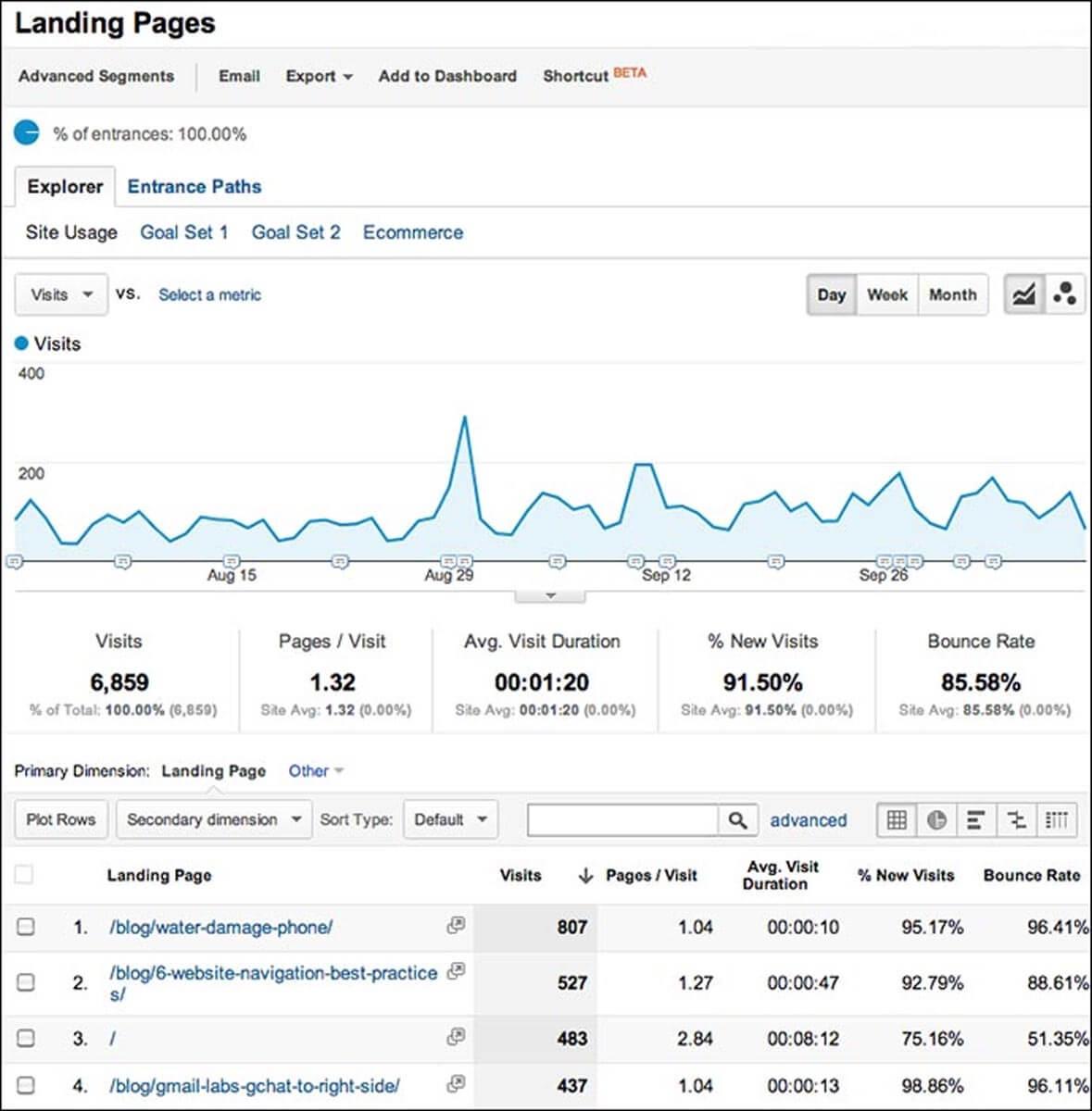 Google Analytics dashboard - Landing Pages