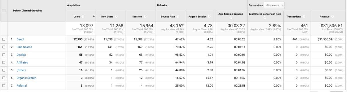Google Analytics dashboard - Total Site Traffic