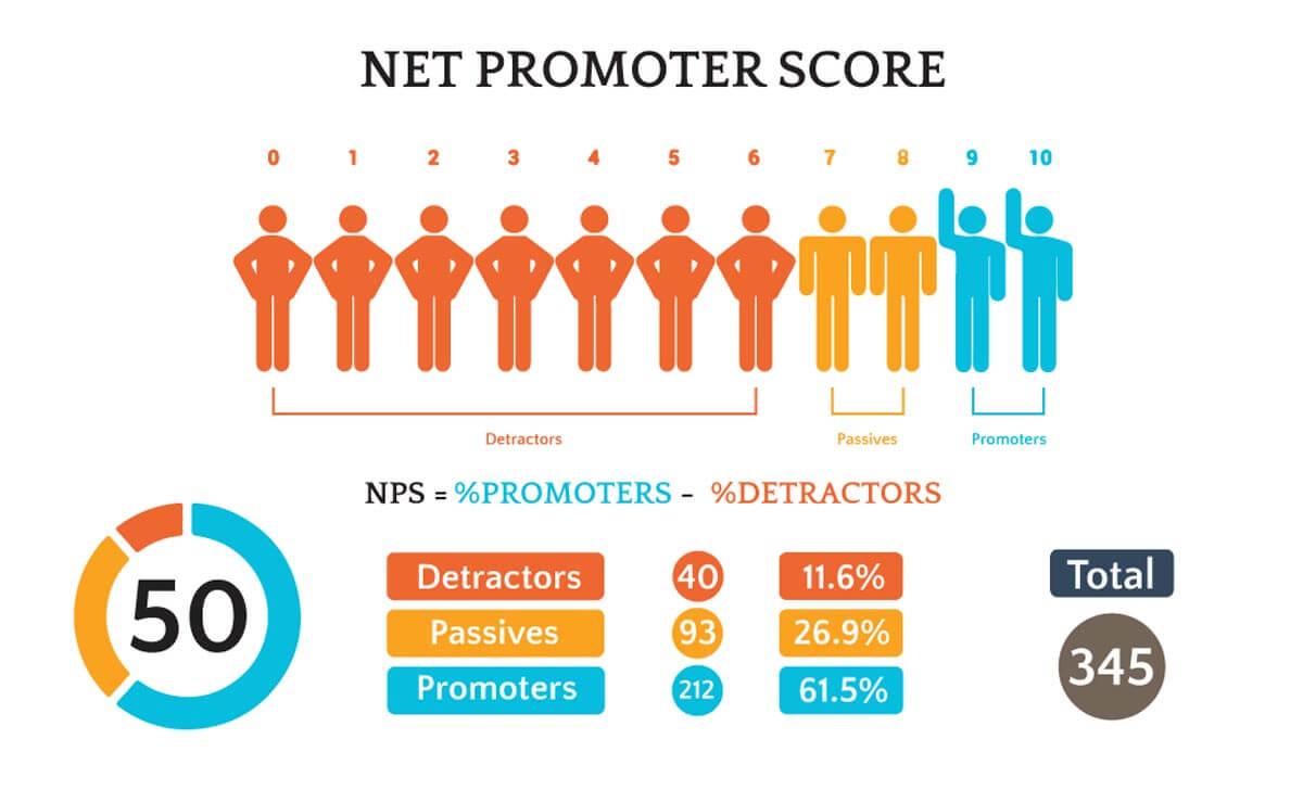 Net Promotor Score - Scoring breakdown