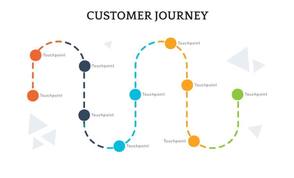 Nonlinear Customer Journey Map