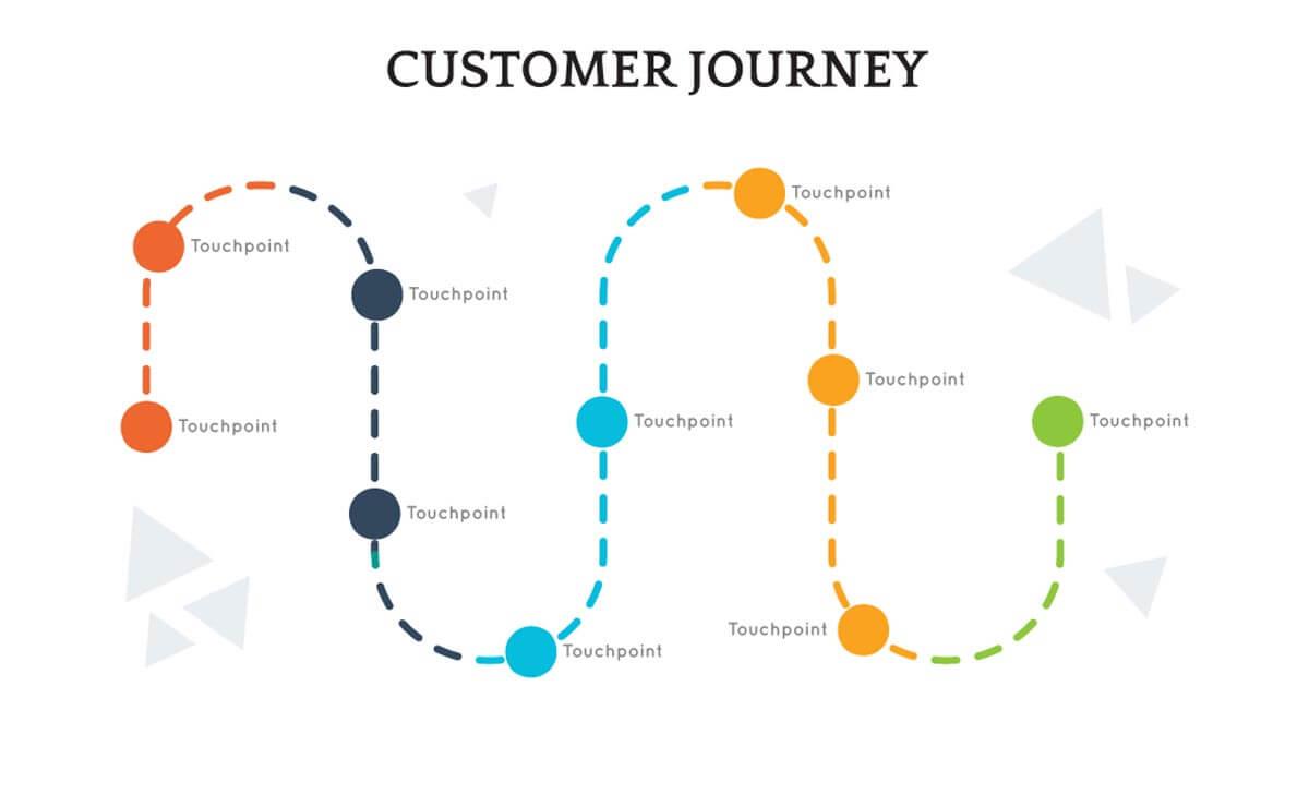 Non-linear Customer Journey Map