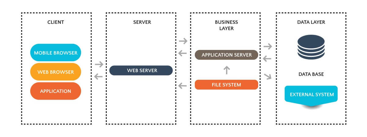 Overview of what high-level architecture looks like