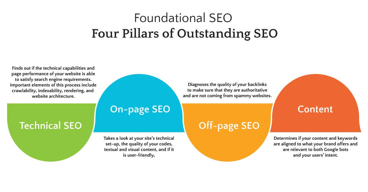 Owned Channel - Four Foundational Pillars of SEO: Technical SEO, On-page SEO, Off-page SEO, and Content