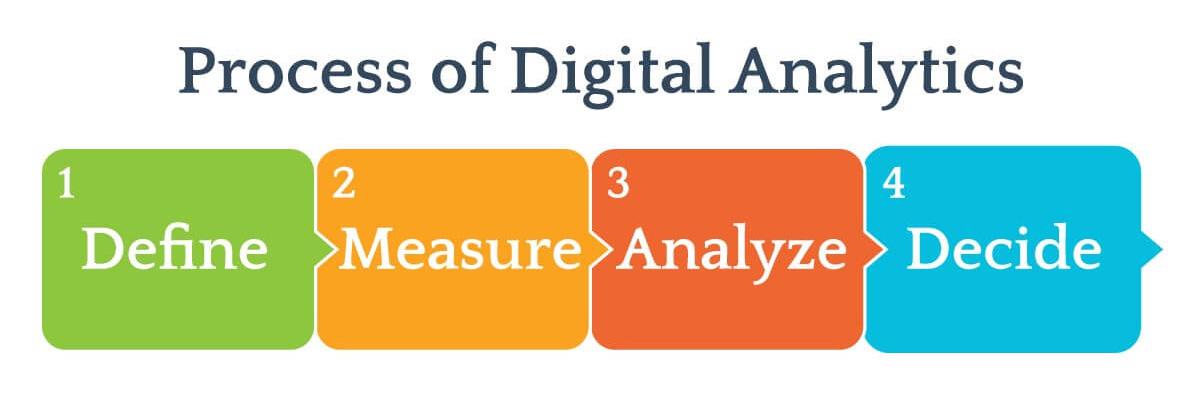 Process of Digital Analytics - define, measure, analyze, decide