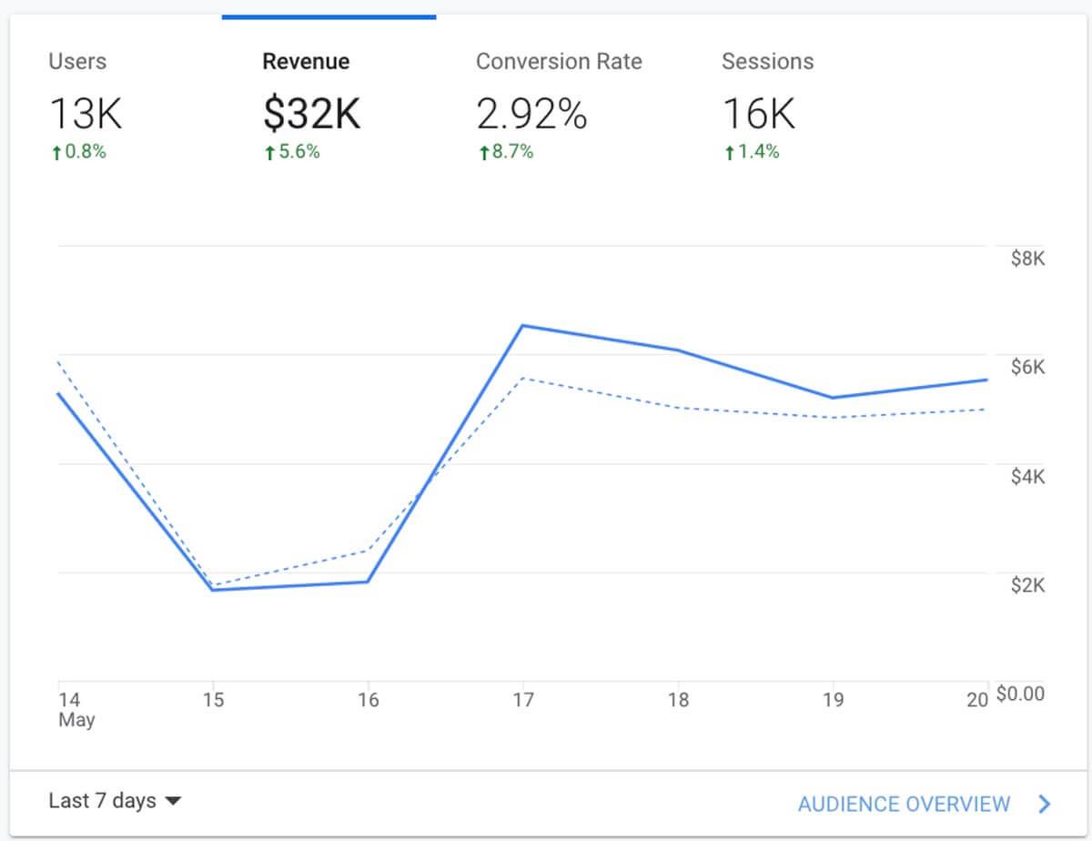 Sales Revenue Tracking on Google Analytics