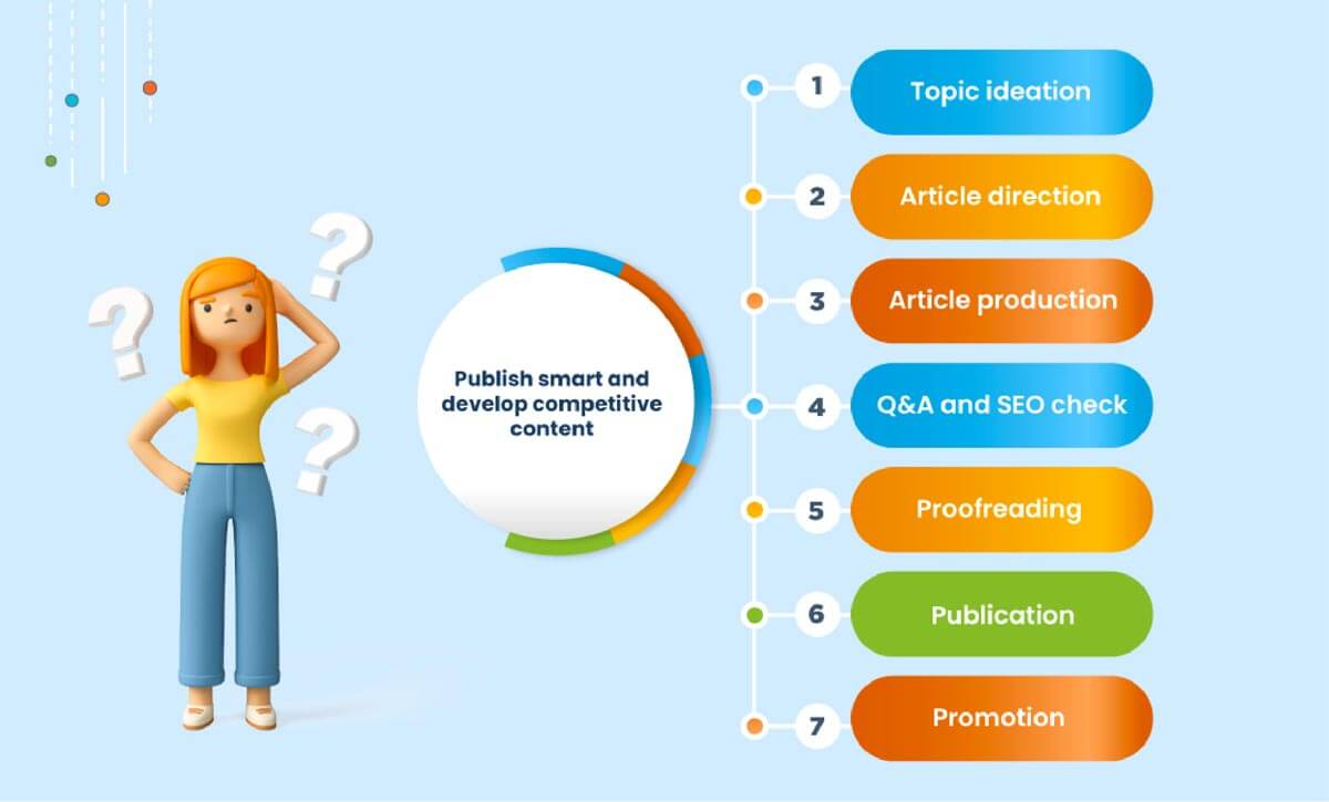 Steps of Content Production Process - Topic Ideation, Article Direction, Article Production, Q&A and SEO Check, Proofreading, Publication, and Promotion.